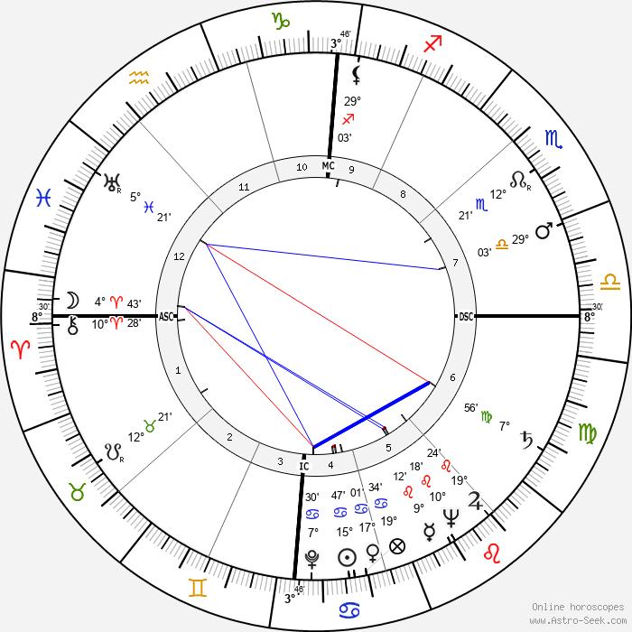 Arne Koefod Lein - Birth horoscope chart