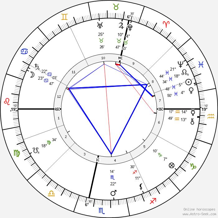 Arnold Dolmetsch - Birth horoscope chart