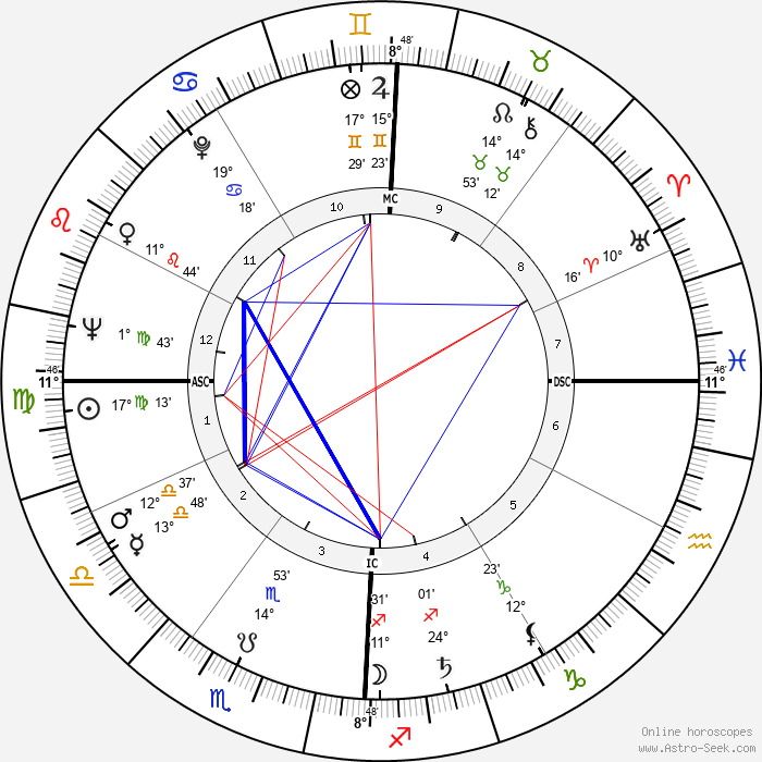 Arnold Palmer - Birth horoscope chart