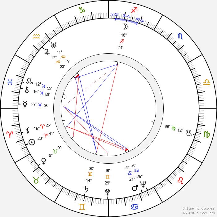 Arnold Perl - Birth horoscope chart
