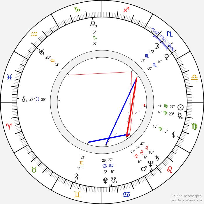 Arnold Red Auerbach - Birth horoscope chart