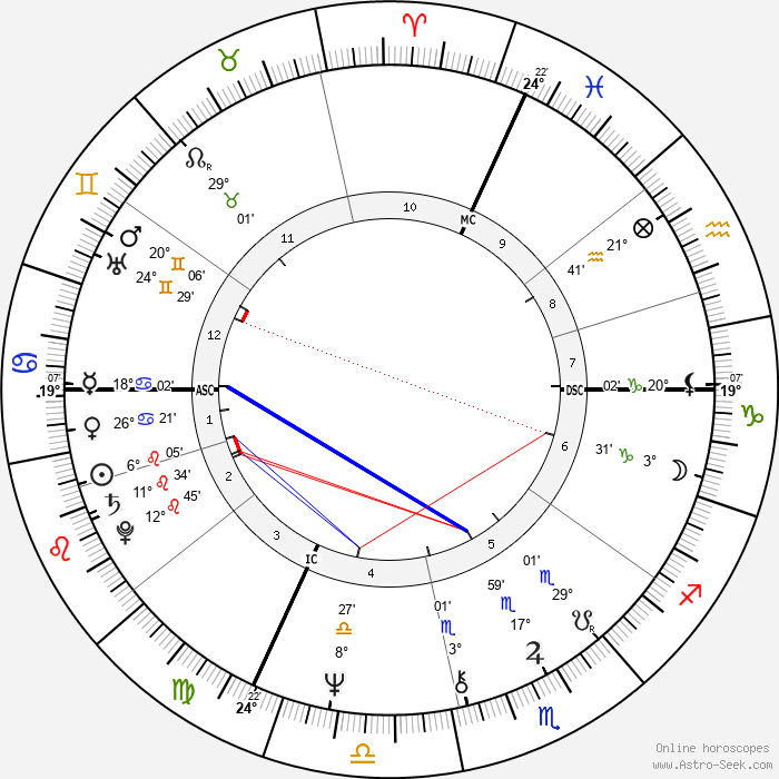 Arnold Schwarzenegger - Birth horoscope chart