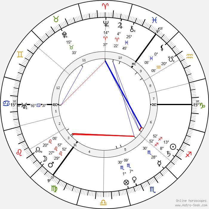 Arnold Sommerfeld - Birth horoscope chart