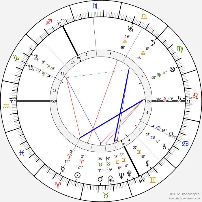 Arnold Toynbee - Birth horoscope chart