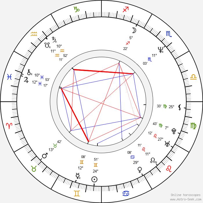 Arnold Vosloo - Birth horoscope chart