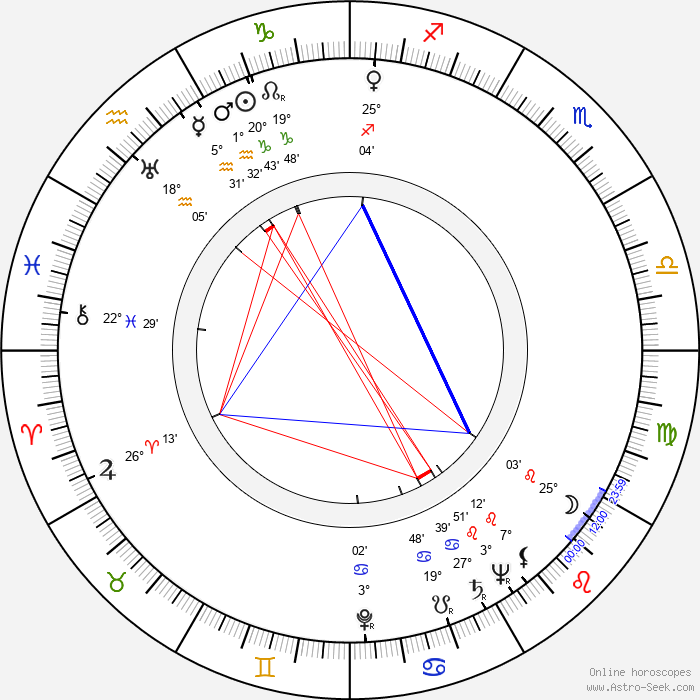 Arnošt Garlatty - Birth horoscope chart