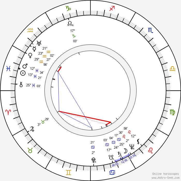 Arnošt Kavka - Birth horoscope chart