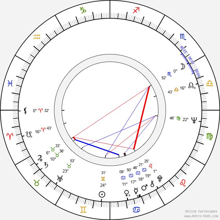 Aron Kincaid - Birth horoscope chart
