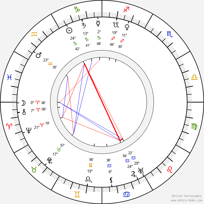 Arsen Kotsoyev - Birth horoscope chart