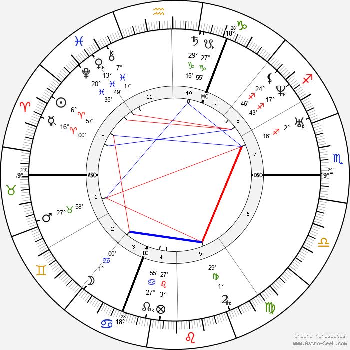 Arsene Houssaye - Birth horoscope chart
