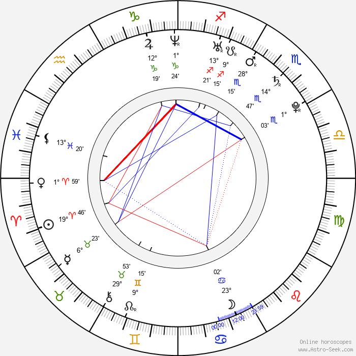 Arsher Ali - Birth horoscope chart