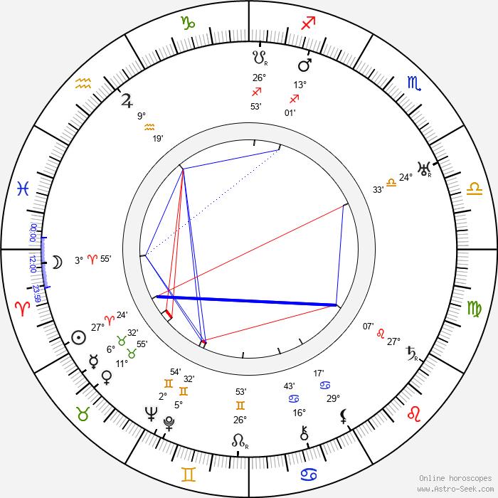 Art Acord - Birth horoscope chart