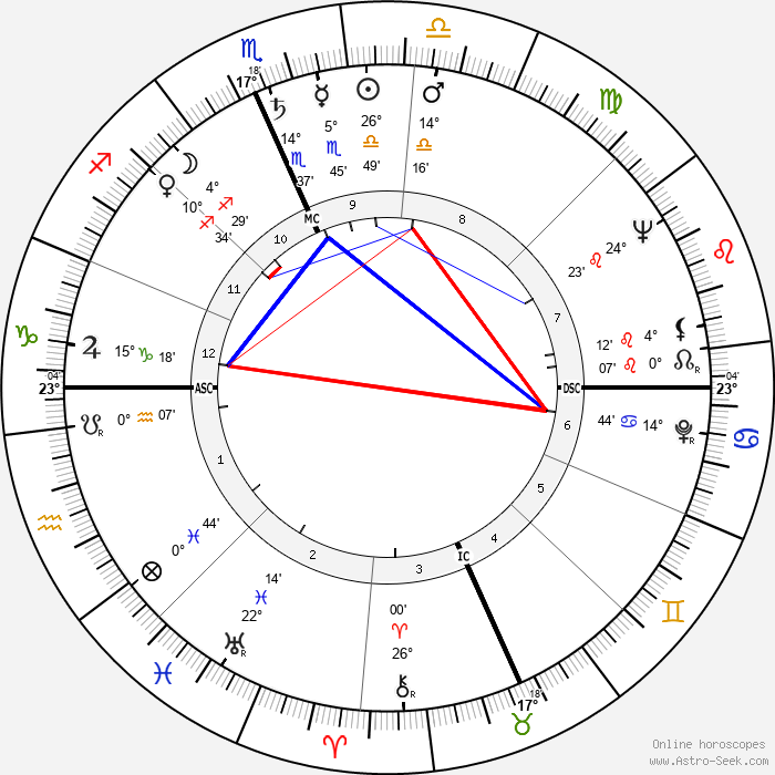 Art Buchwald - Birth horoscope chart