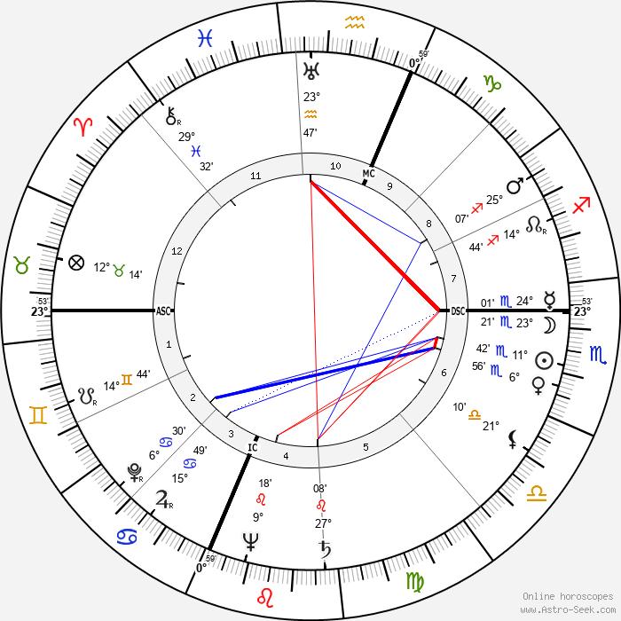 Art Carney - Birth horoscope chart