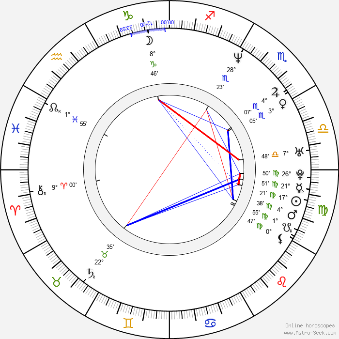 Art Chudabala - Birth horoscope chart