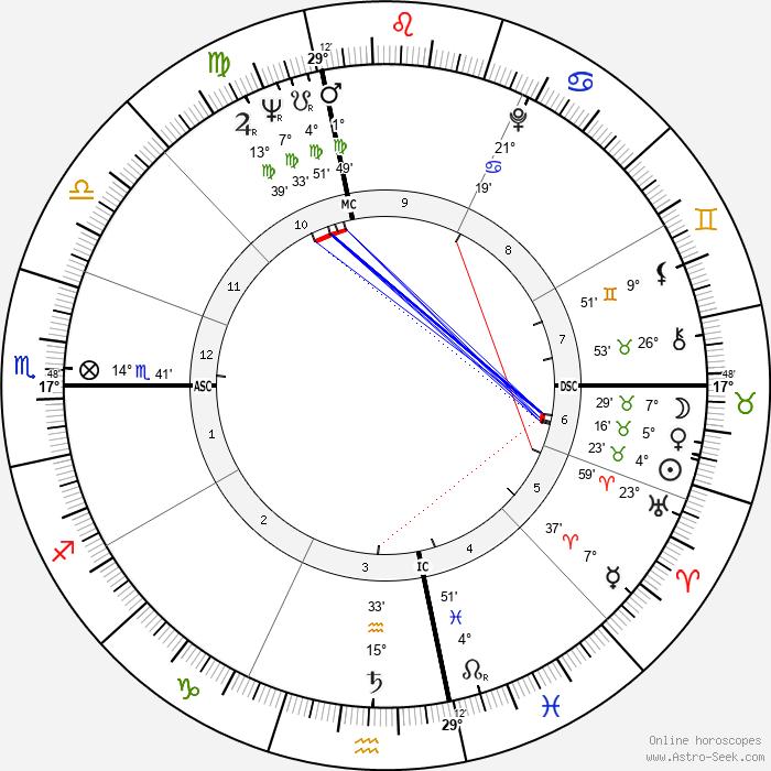 Art Hunter - Birth horoscope chart