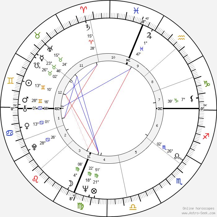 Art Mahaffey - Birth horoscope chart