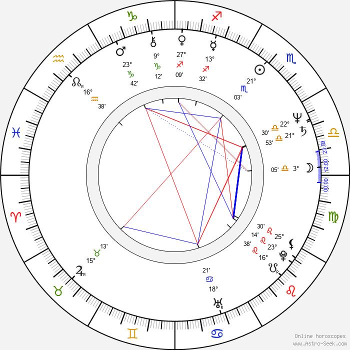 Art Malik - Birth horoscope chart
