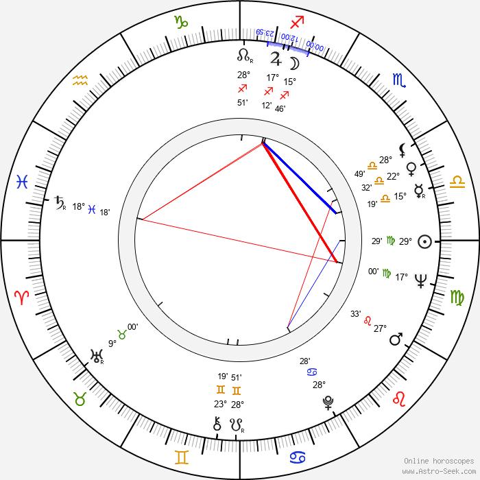 Art Metrano - Birth horoscope chart