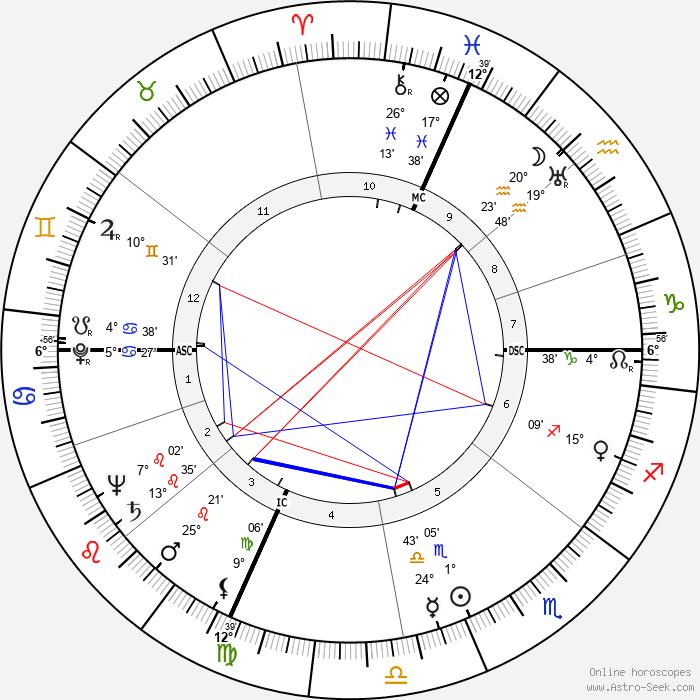 Art Myers - Birth horoscope chart