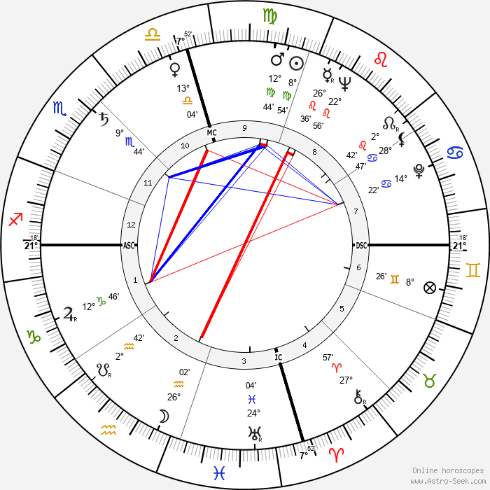 Art Pepper - Birth horoscope chart