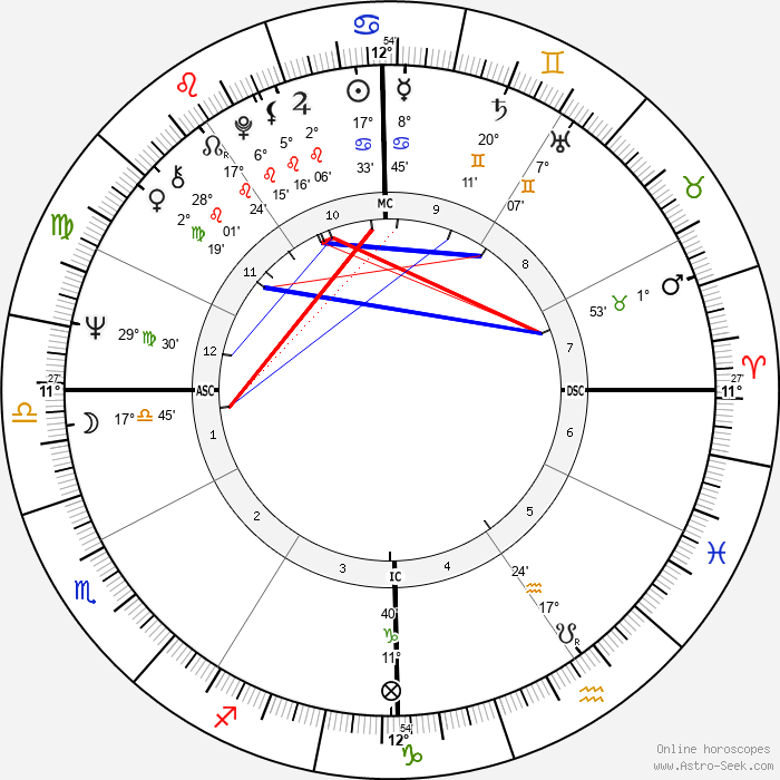 Arthur Ashe - Birth horoscope chart