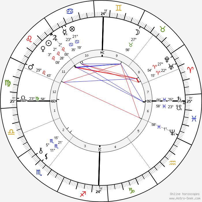 Arthur Balfour - Birth horoscope chart