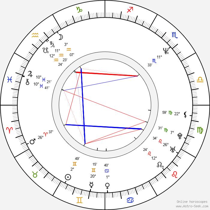 Arthur Berkut - Birth horoscope chart