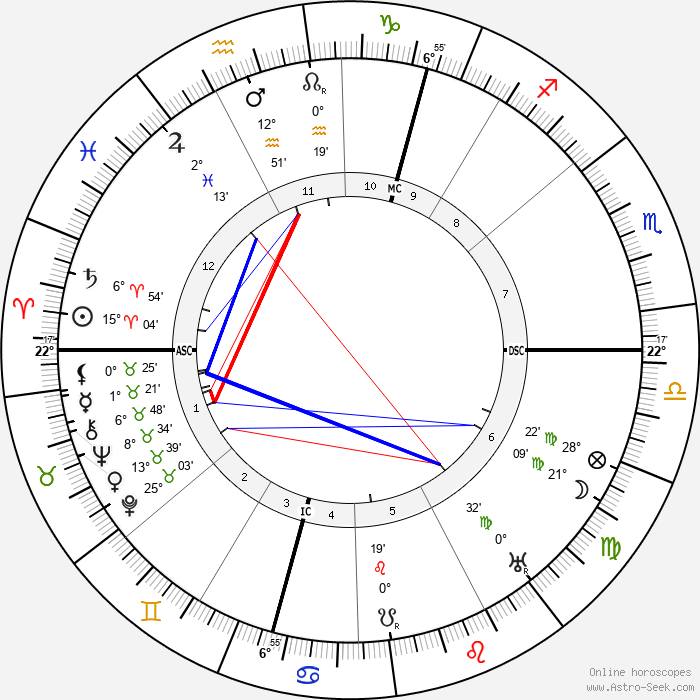 Arthur Berriedale Keith - Birth horoscope chart
