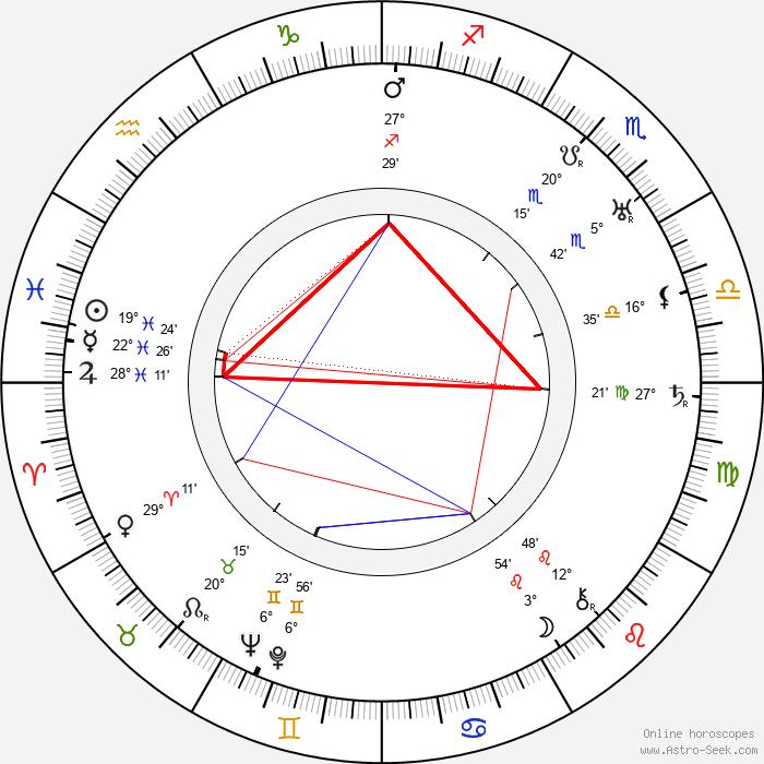 Arthur Caesar - Birth horoscope chart