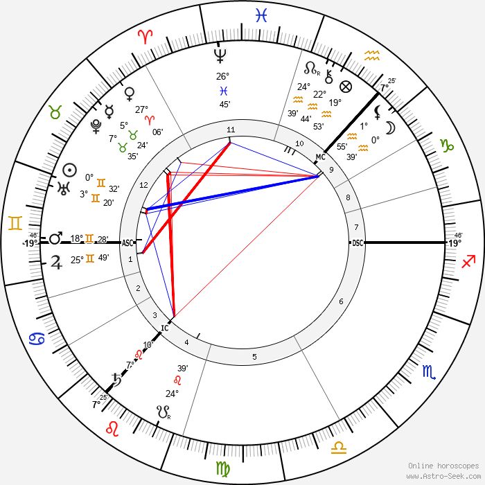 Arthur Conan Doyle - Birth horoscope chart
