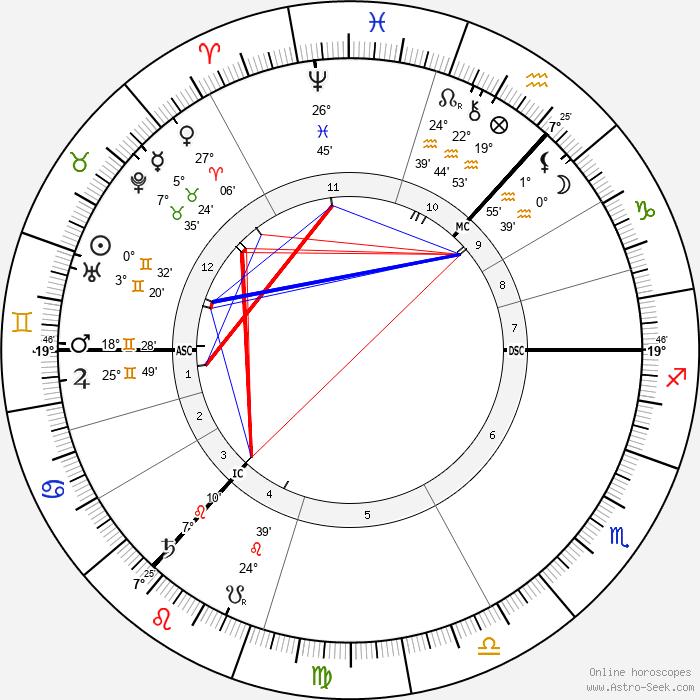 Arthur Conan Doyle - Birth horoscope chart