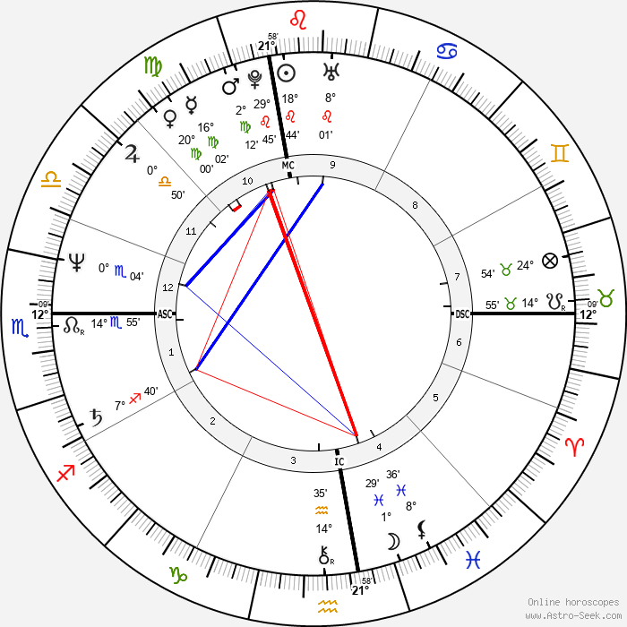 Arthur Cores - Birth horoscope chart