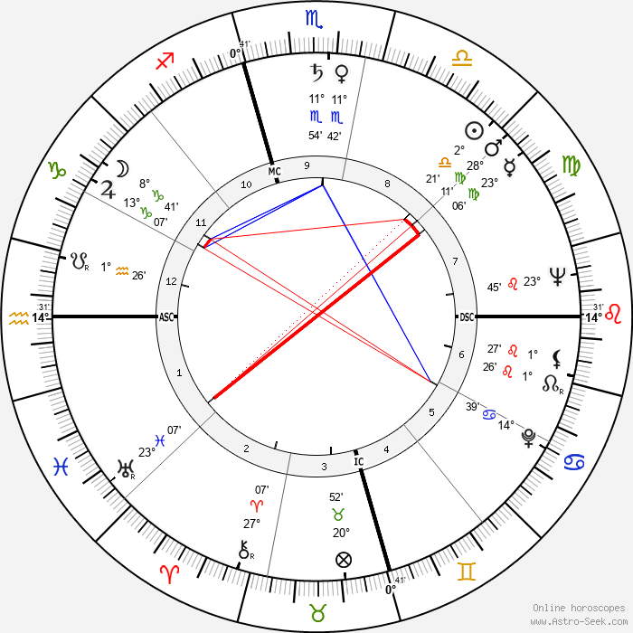 Arthur Duncan - Birth horoscope chart