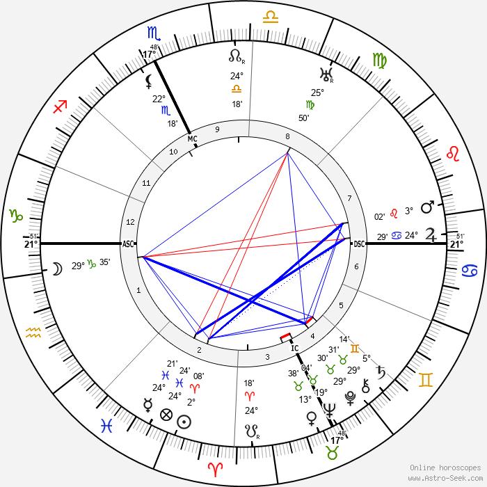 Arthur H. Vandenberg - Birth horoscope chart