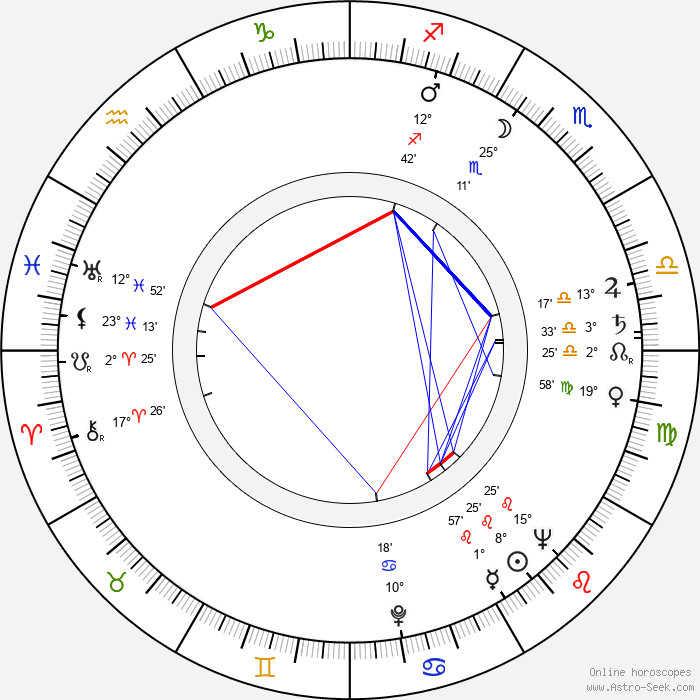Arthur Hill - Birth horoscope chart