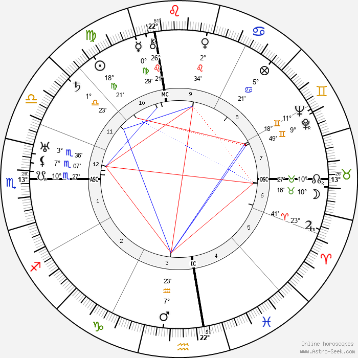 Arthur Holly Compton - Birth horoscope chart