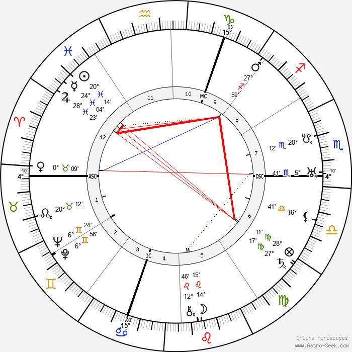Arthur Honegger - Birth horoscope chart