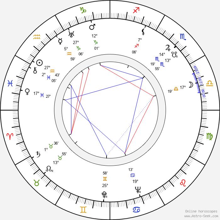 Arthur Hunnicutt - Birth horoscope chart