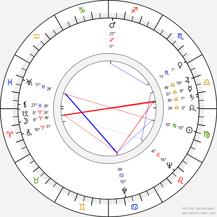 Arthur Ibbetson - Birth horoscope chart