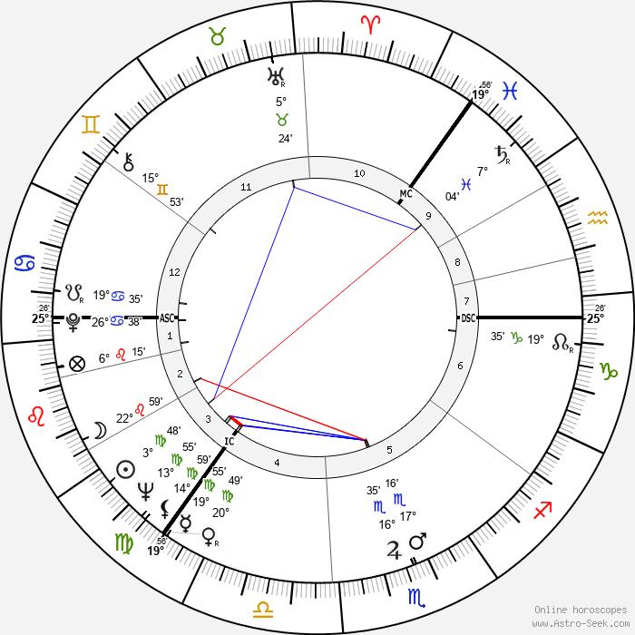 Arthur Jackson - Birth horoscope chart