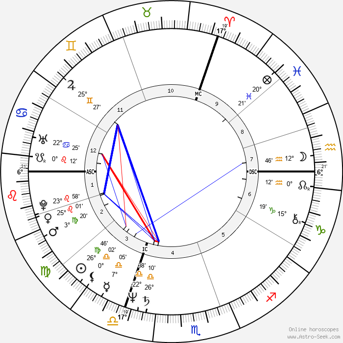 Arthur Joffé - Birth horoscope chart