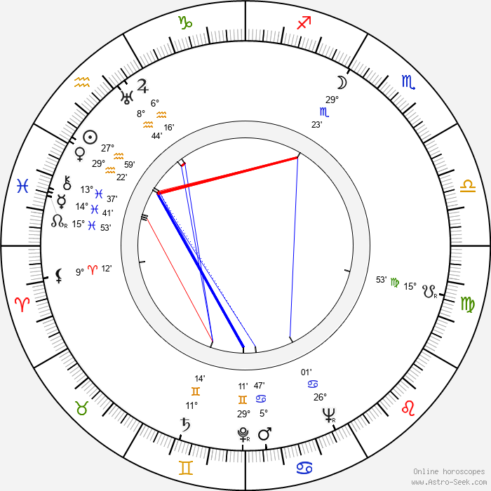 Arthur Kennedy - Birth horoscope chart