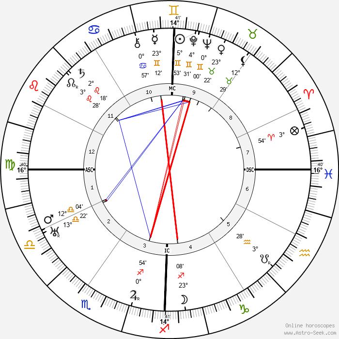 Arthur L. Stewart - Birth horoscope chart