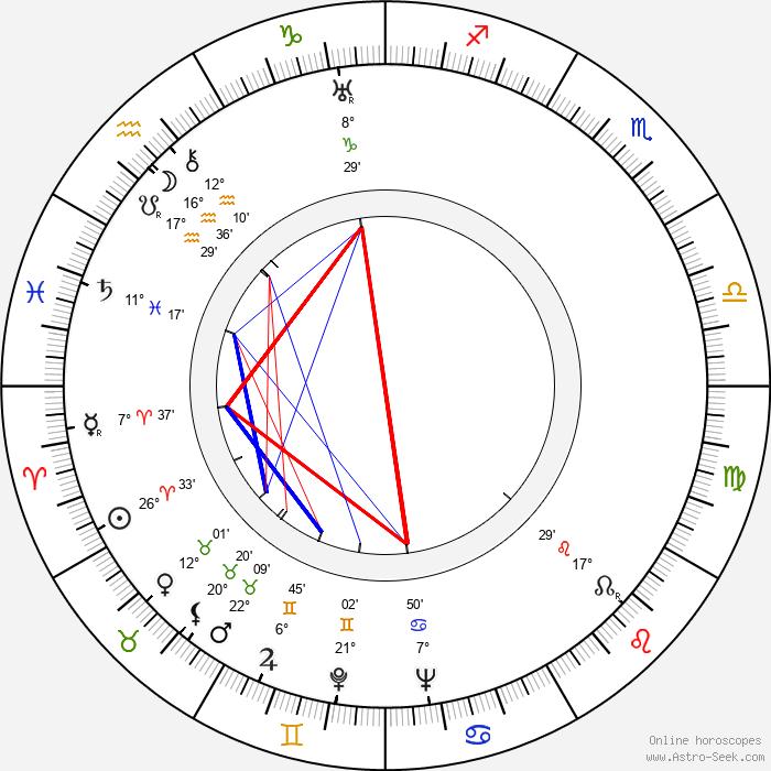 Arthur Lake - Birth horoscope chart