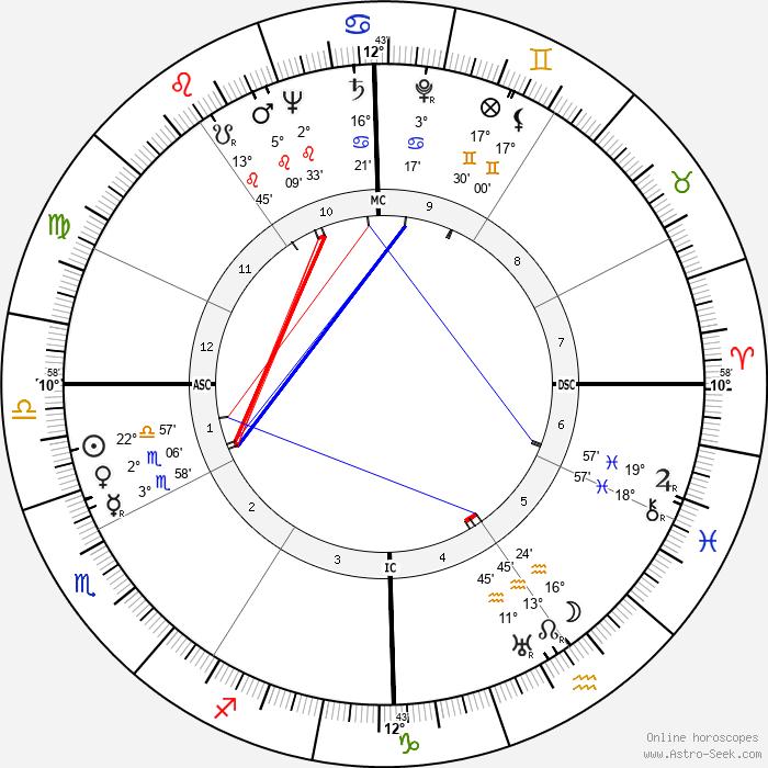 Arthur Miller - Birth horoscope chart