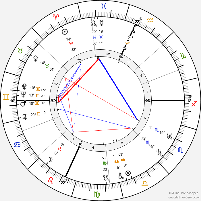 Arthur Murray - Birth horoscope chart
