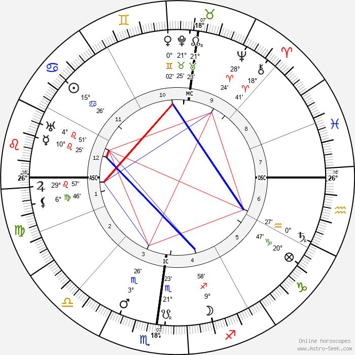 Arthur Orison Dillon - Birth horoscope chart