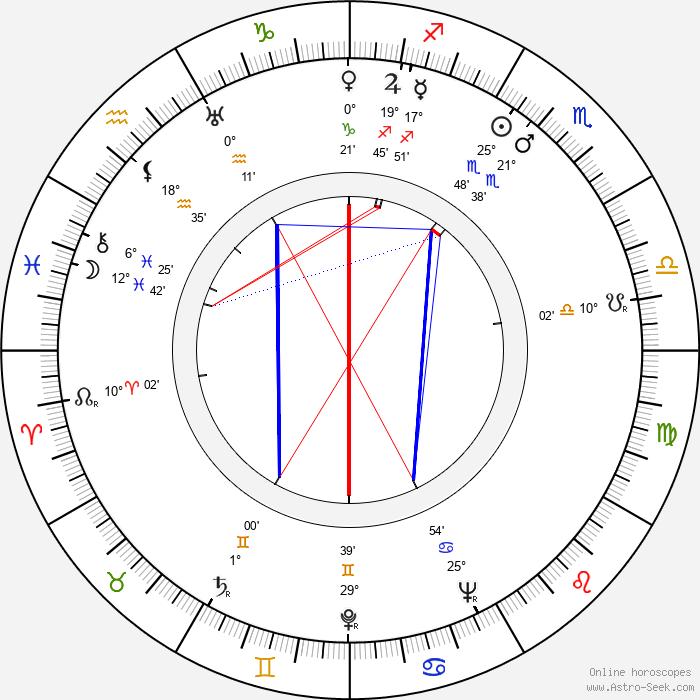 Arthur Peterson - Birth horoscope chart