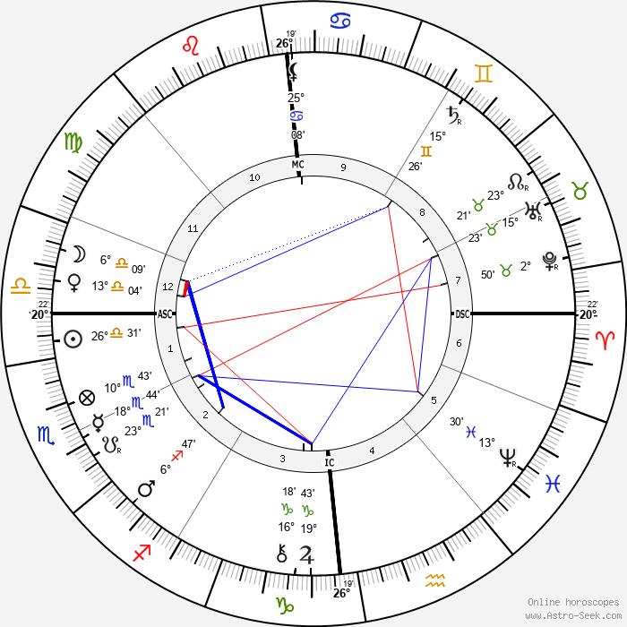 Arthur Rimbaud - Birth horoscope chart
